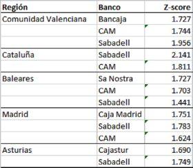 Sabadell cam el gran banco mediterr neo for Sabadell cam oficinas