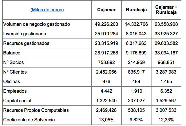 Cajamar y ruralcaja inician su proceso de fusi n bajo el for Cajamar valencia oficinas
