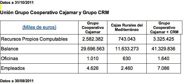 Cajas rurales unidas sociedad cooperativa de cr dito for Cajamar valencia oficinas